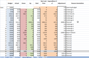 ASTIR005-Variance & Impact Analysis